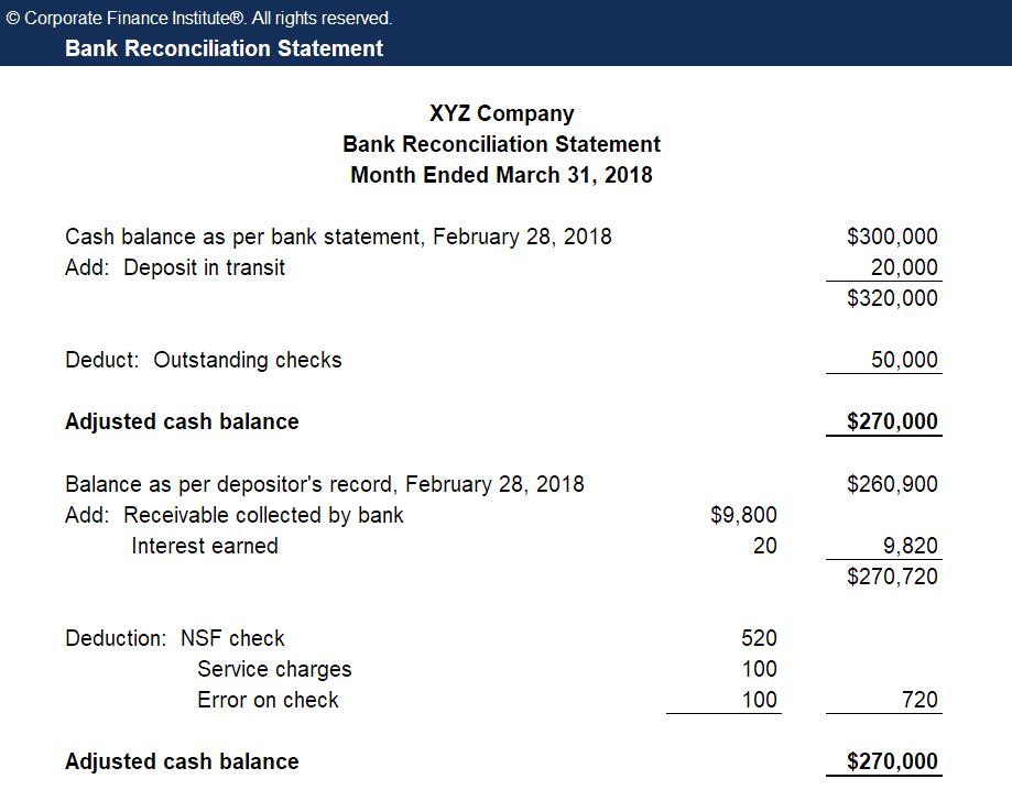 bank reconciliation definition example of bank reconciliation