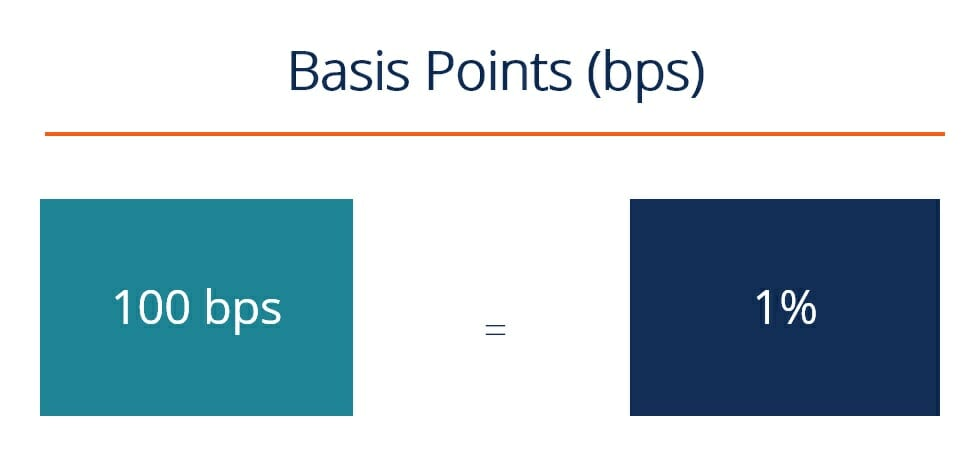 Basis Points (BPS) diagram