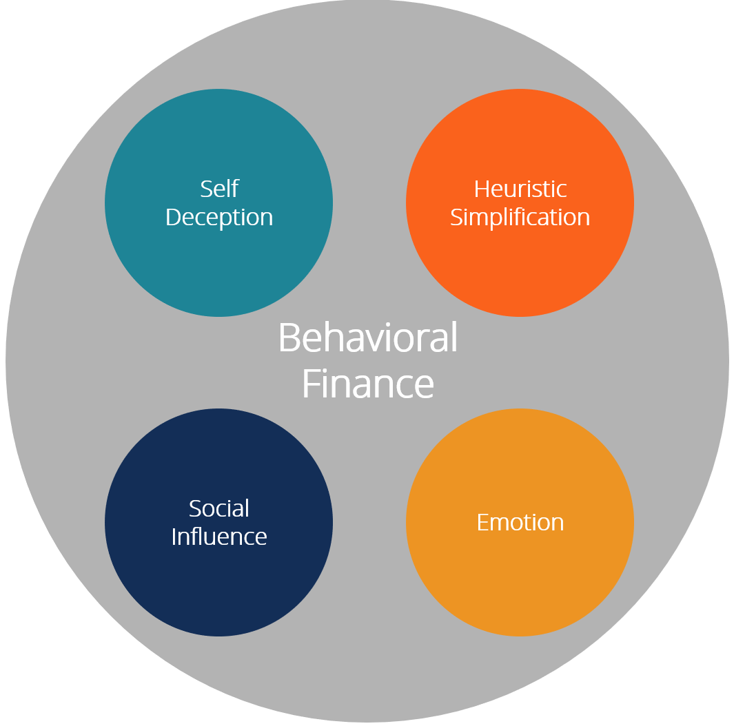 behavioral finance - factors that impact investors