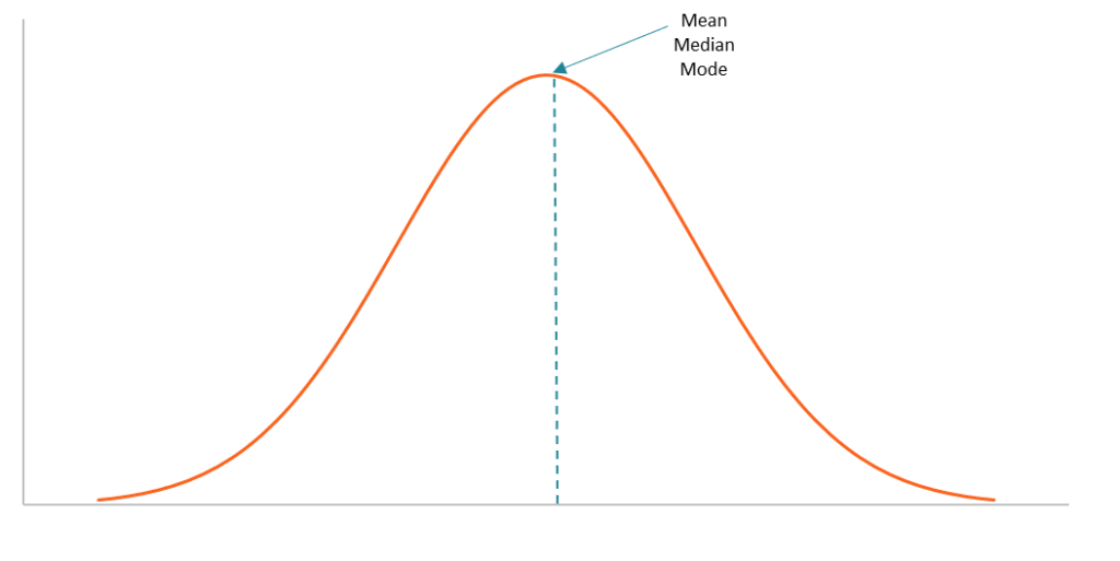 bell-curve-1024x513.png