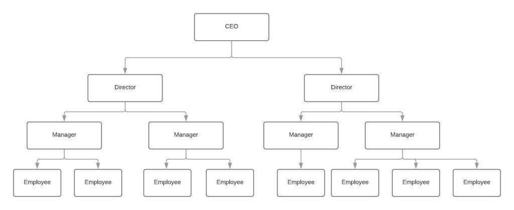 Traditional Line Organizational Structure