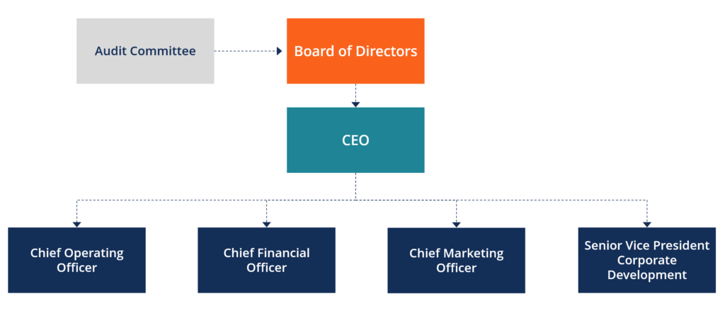 Board of Directors - Organizational Chart