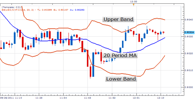 Bollinger bands finance