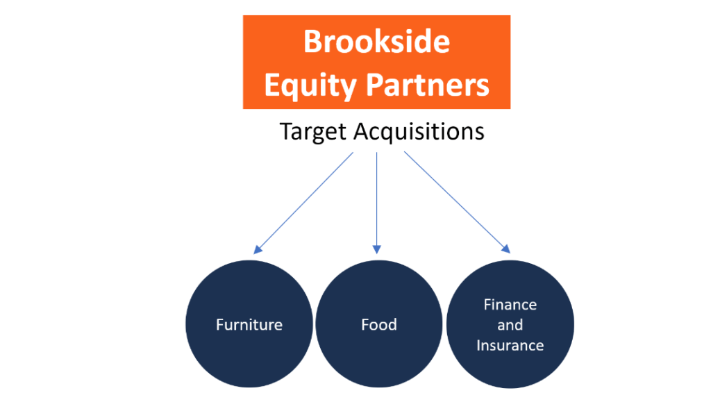 Brookside Equity Partners