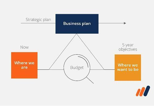 Budgeting and Forecasting Course Image - Diagram of business plan