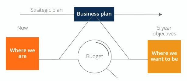 Budgeting - Overview and Steps in the Budgeting Process