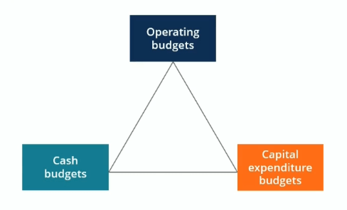 Budget Types