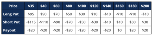 Sample Payout Table
