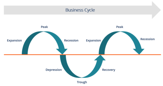 the businessc cycle in economics