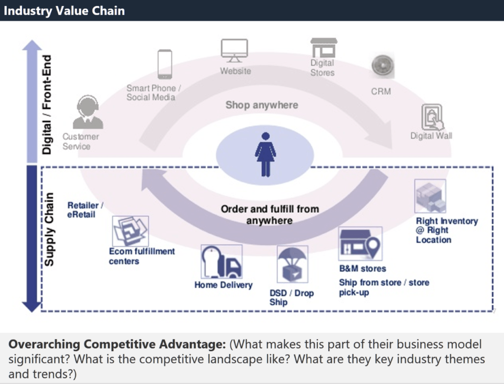Business Model - Industry Value Chain