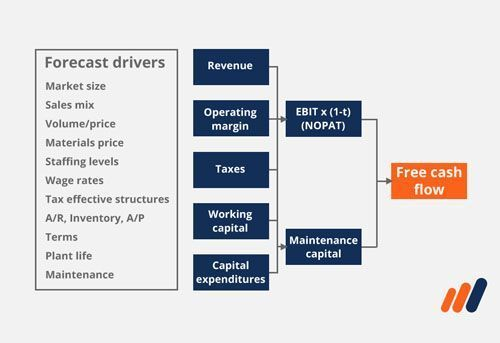 Business Valuation Modeling Course, breakdown of business drivers
