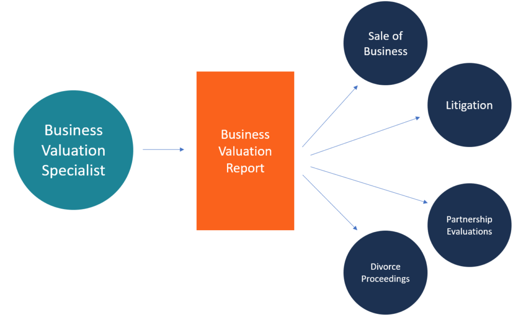 Business Valuation Specialist Diagram