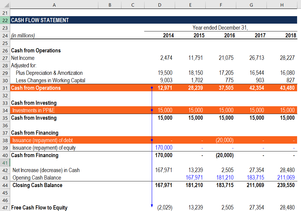 Calculate FCFE from CFO