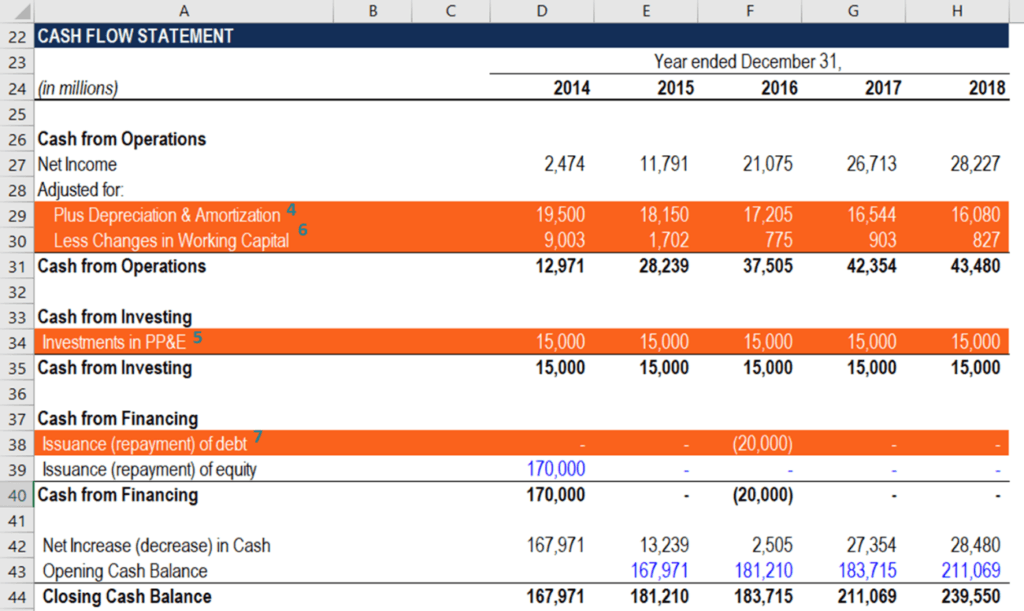 FCFE Calculation and Cash Flow Statement