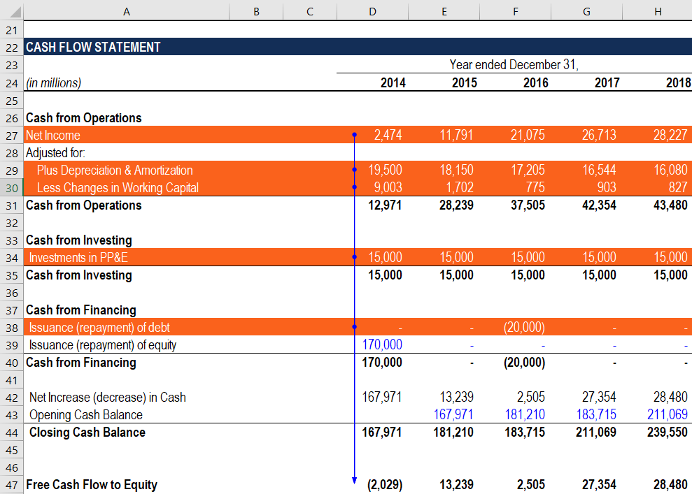 Cash Flow Statement - How to calculate FCFE from Net Income