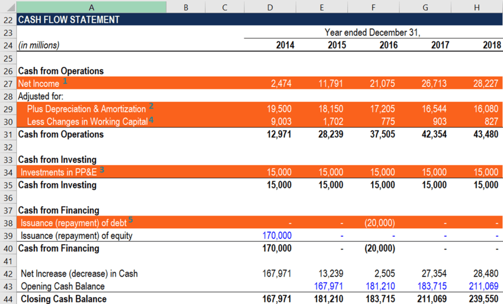 FCFE and Cash Flow Statement