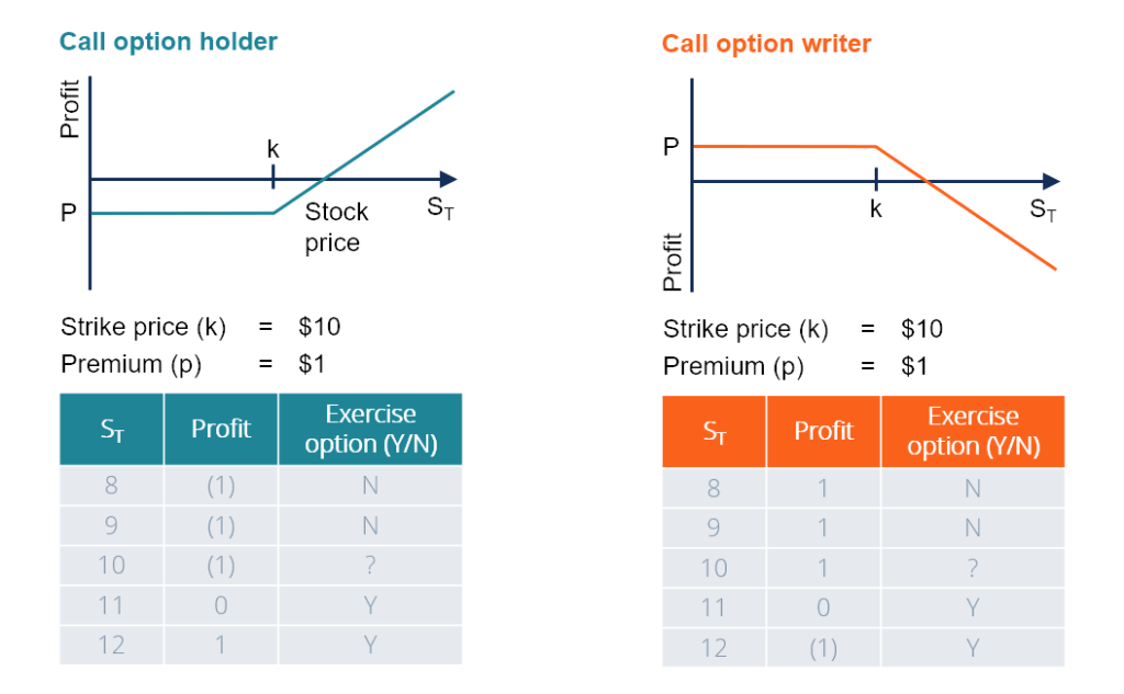 call option payoffs for option holder and option writer