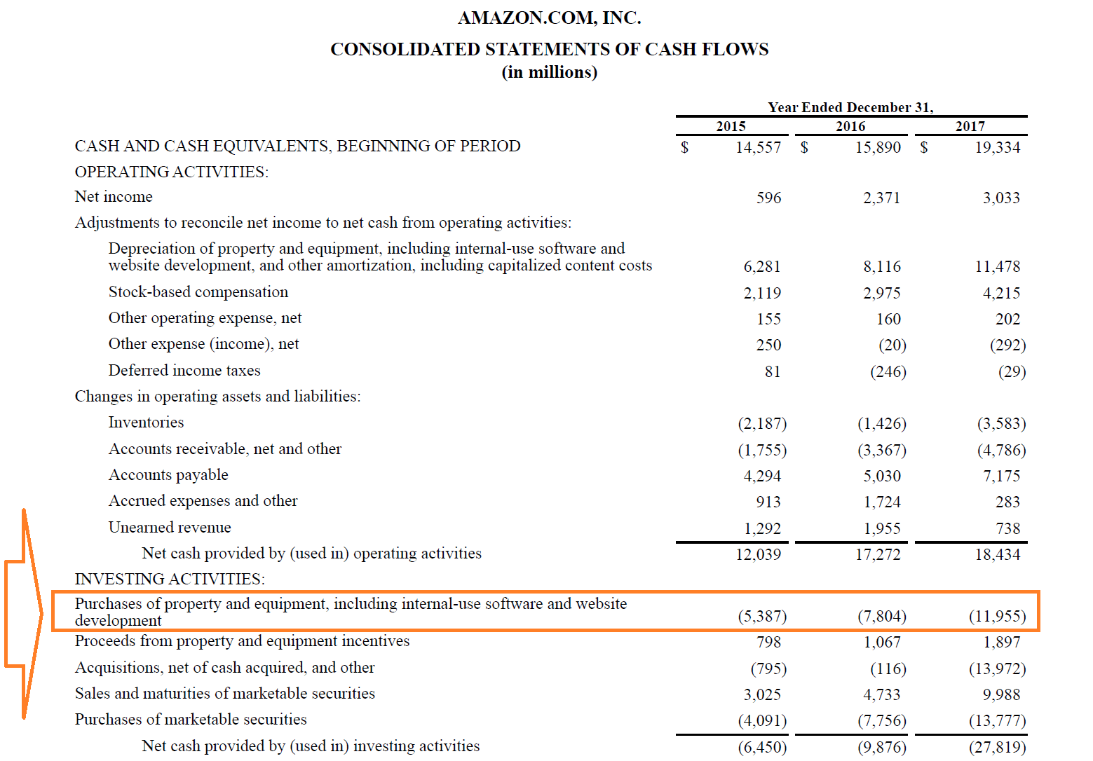 Amazon Capital Expenditures Example