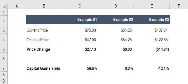capital gains yield CGY - example