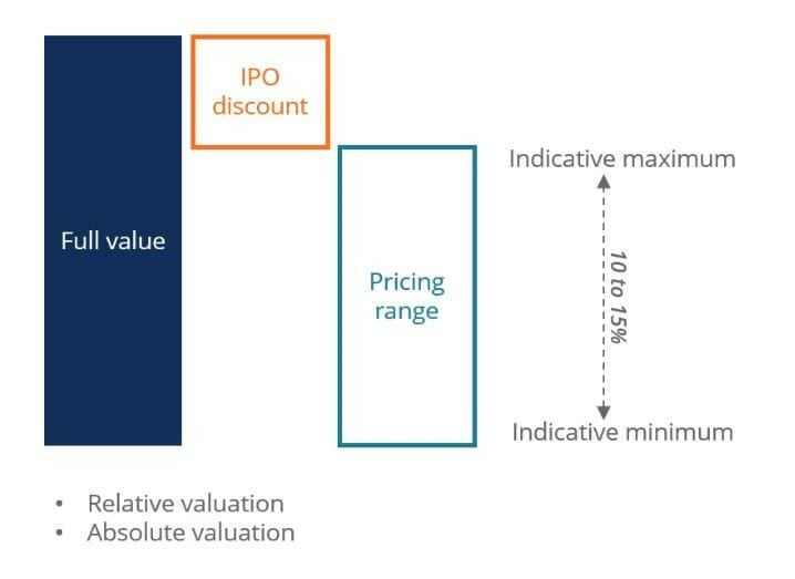 IPO Pricing
