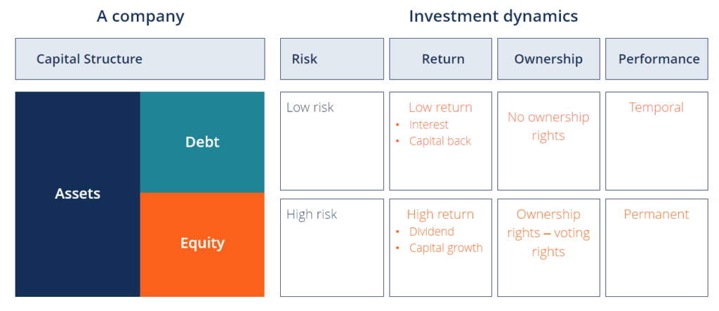 dynamics of debt and equity on capital structure