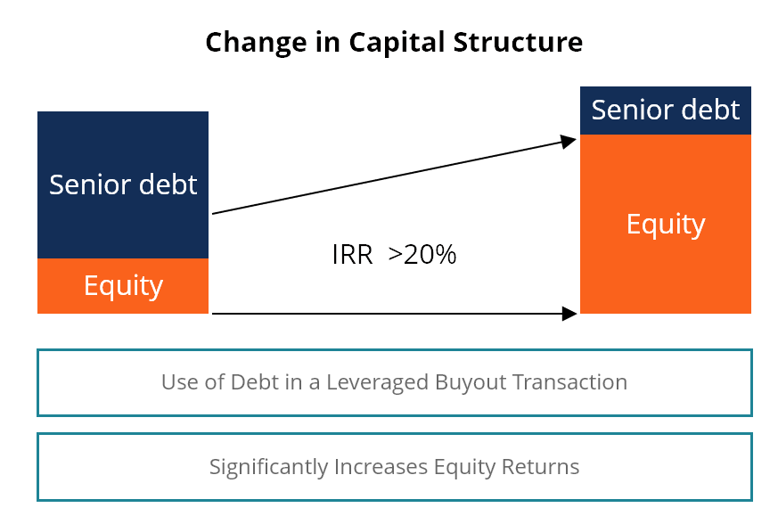 LBO recapitalization example