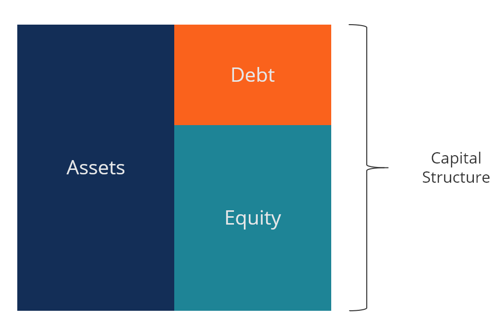 capital structure example debt and equity