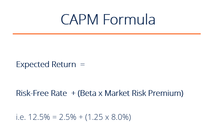 capital asset pricing model and return The capital asset pricing model (capm) is an economic model for valuing stocks, securities, derivatives and/or assets by relating risk and expected return.