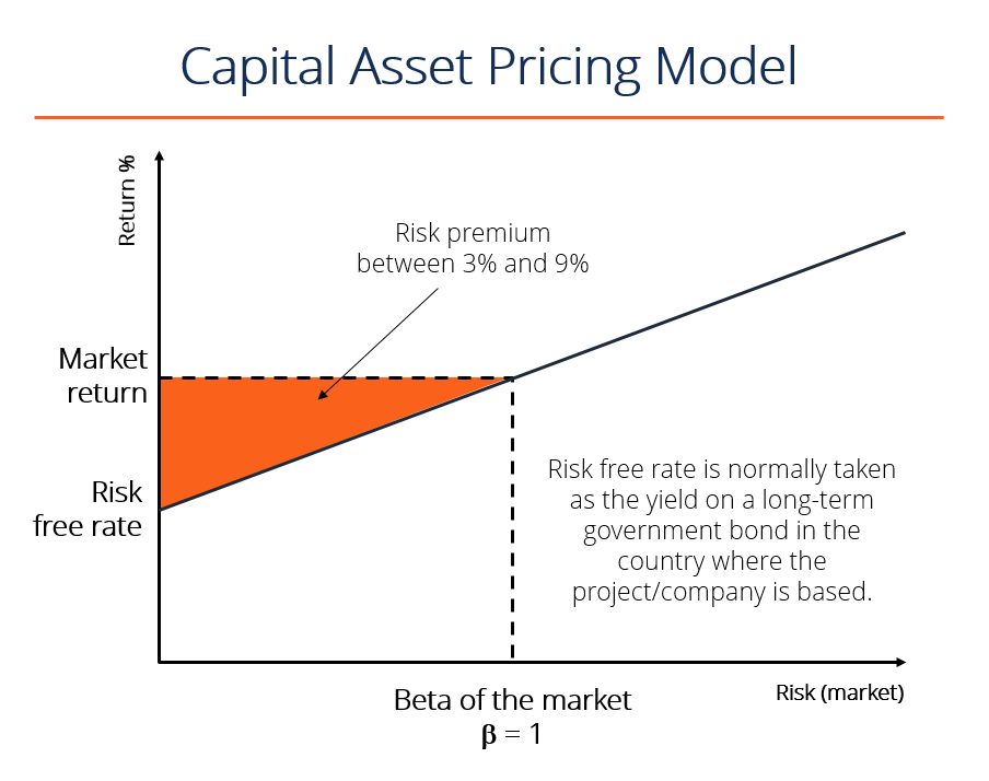 What is CAPM - Capital Asset Pricing Model - Formula, Example