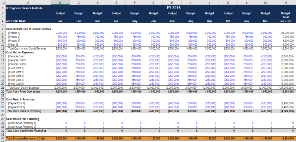 Cash Budget Template Download A Free Cash Budget Template Xls