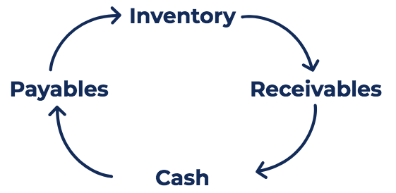 Cash Conversion Cycle Diagram & Formula
