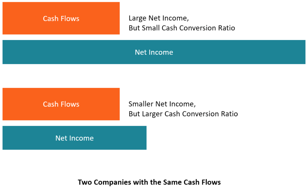 Cash Conversion Ratio