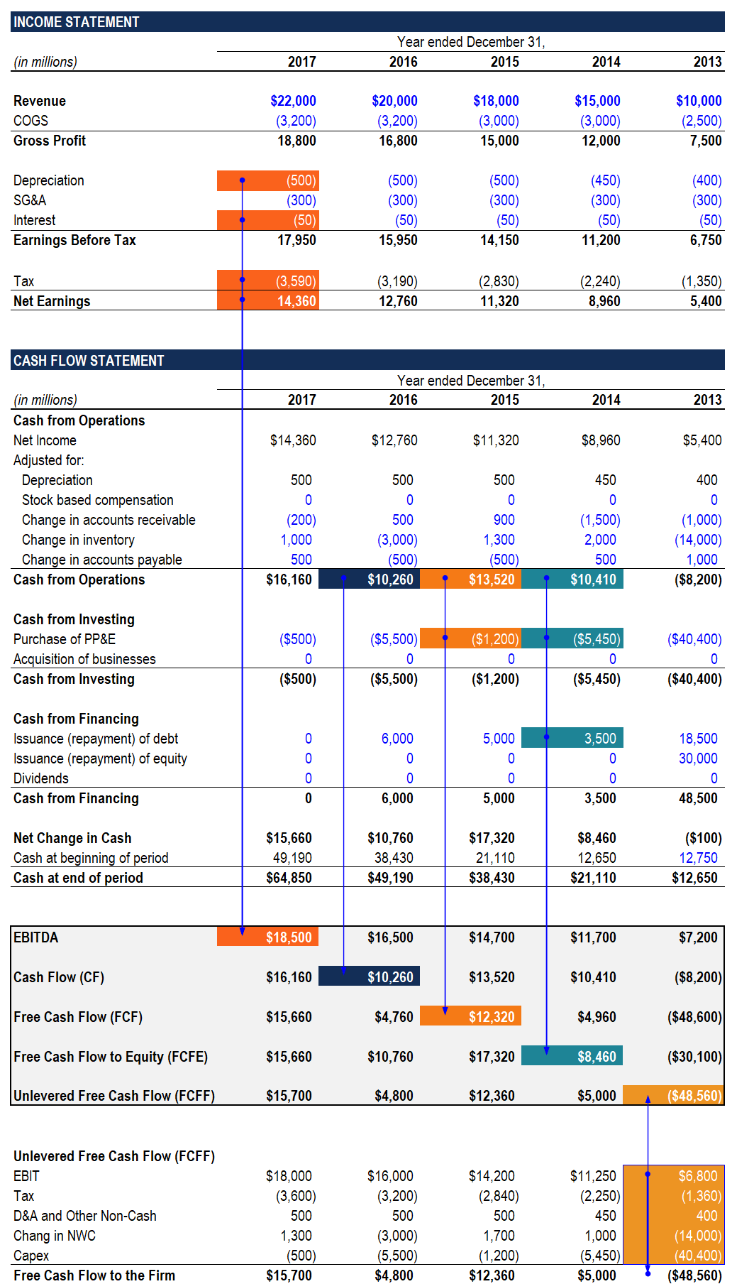cash flow comparison fcf fcfe fcff