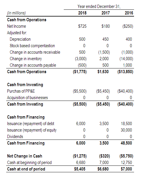 cash flow statement analysis