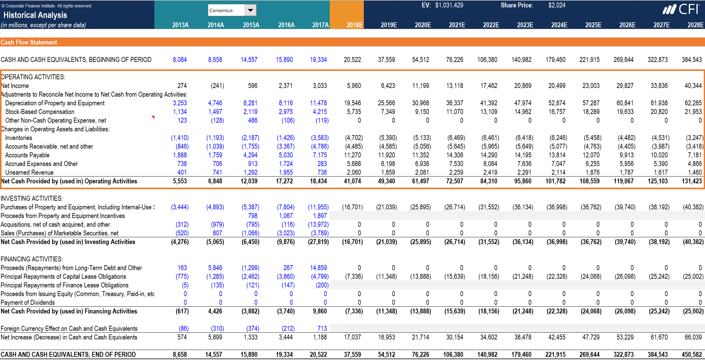 financial modeling operating cash flow example