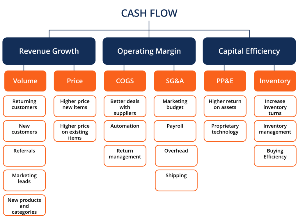 cash management for the design firm