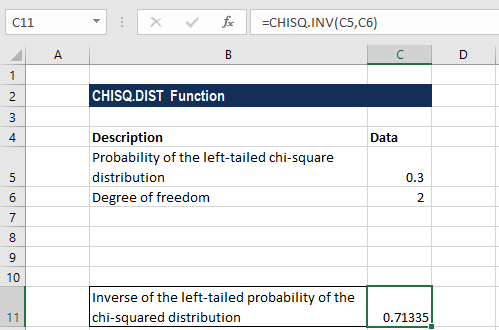 CHISQ.INV - Example 1a