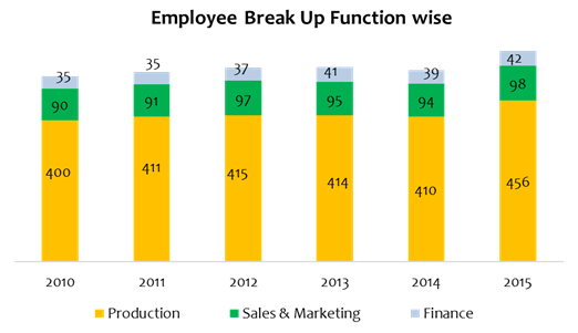 cim employee breakdown