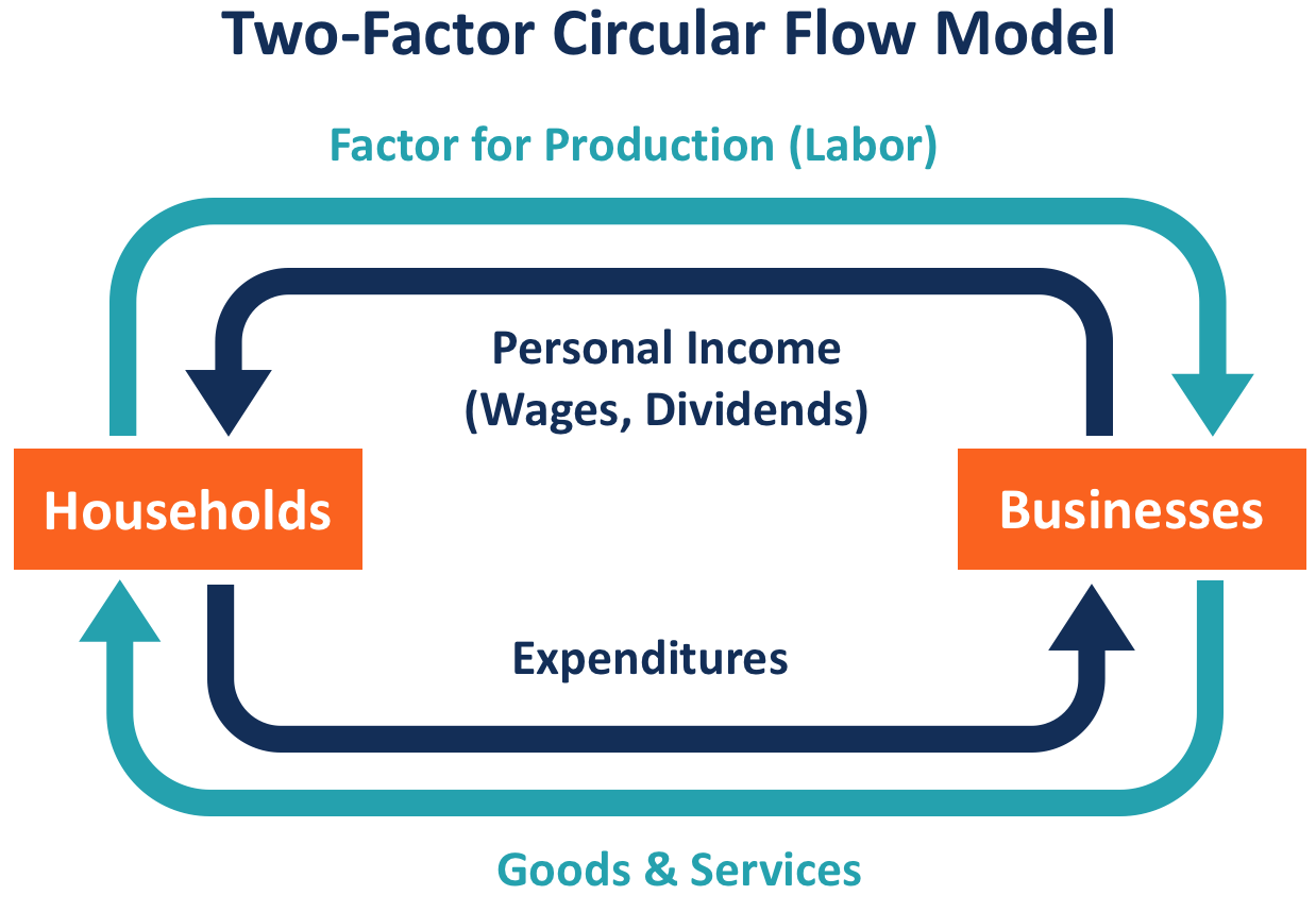 Circular Flow Model Overview How It Works Implications