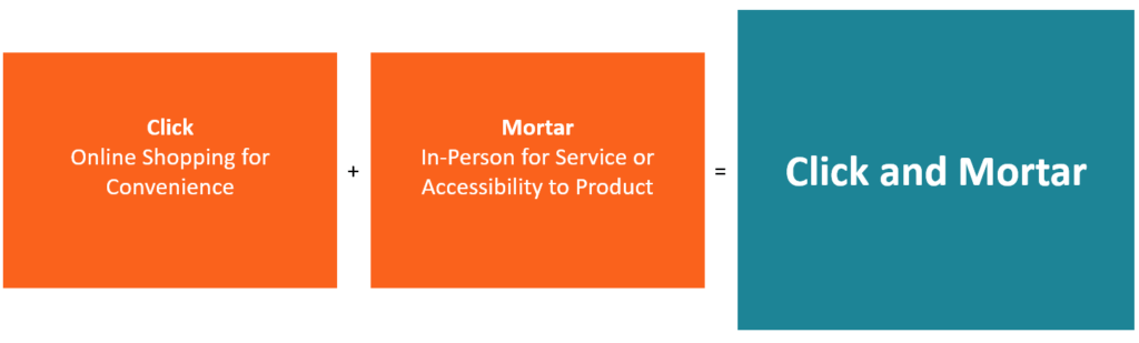Click and Mortar - Omnichannel eCommerce Strategy