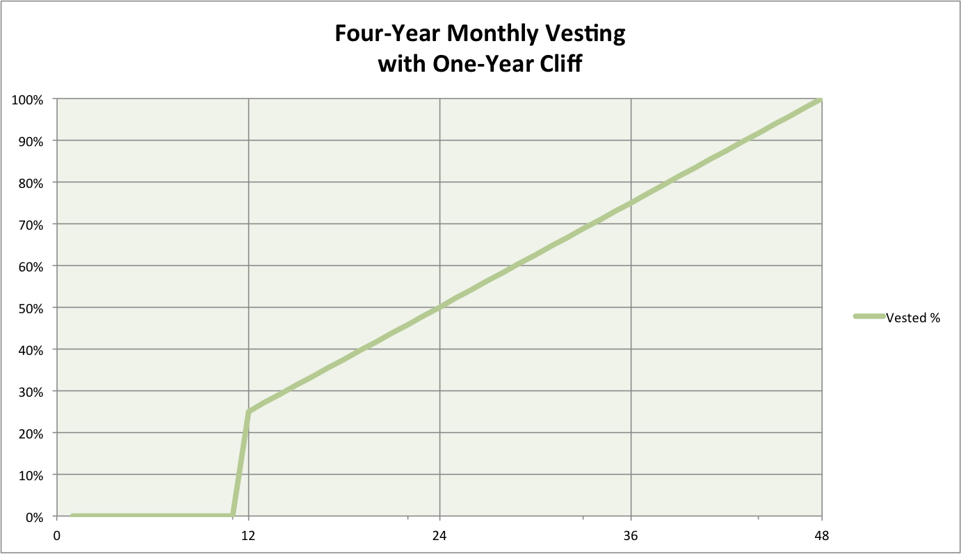 Cliff vesting understand how a cliff vesting schedules work for Vesting schedule template