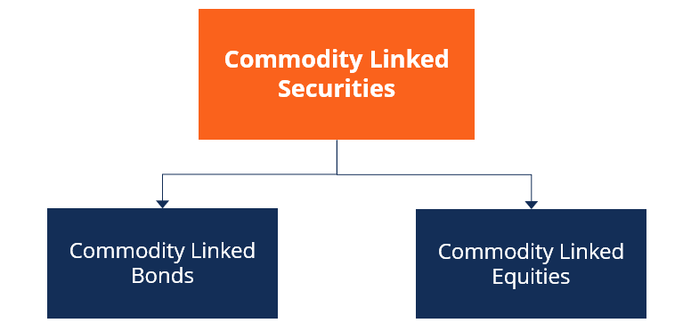 Commodity Linked Securities