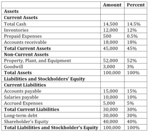 Common Size Analysis - Balance Sheet