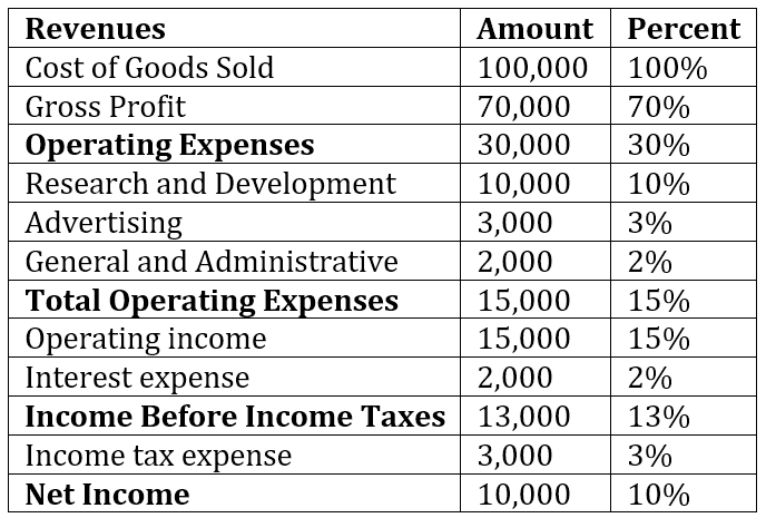 Common Size Analysis - Income Statement