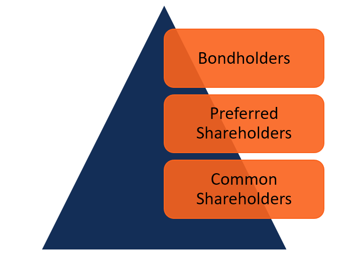Assets Claim Priority - bonds, preferred, common stock