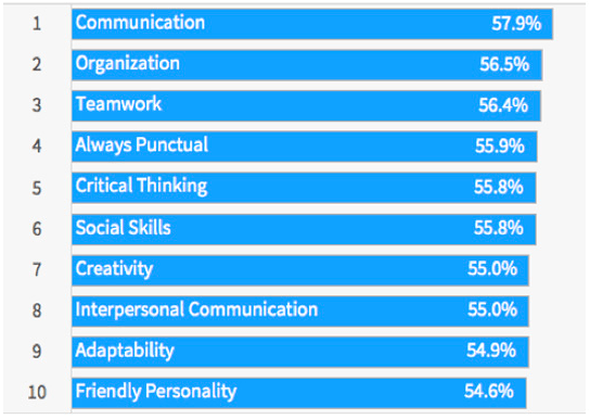 Top Soft Skills - LinkedIn Survey