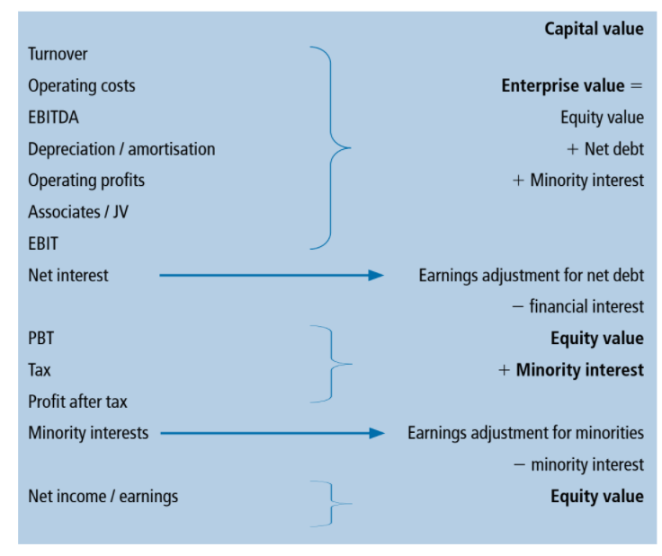 Equity Value vs. Enterprise Value in Comps