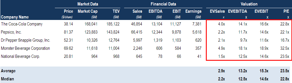 EBITDA multiple is a comps table