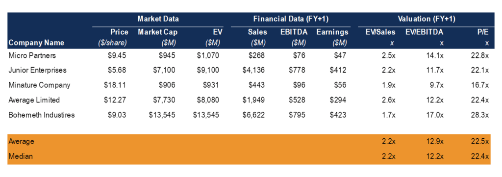 Comparable Company Analysis for Private Company Valuation