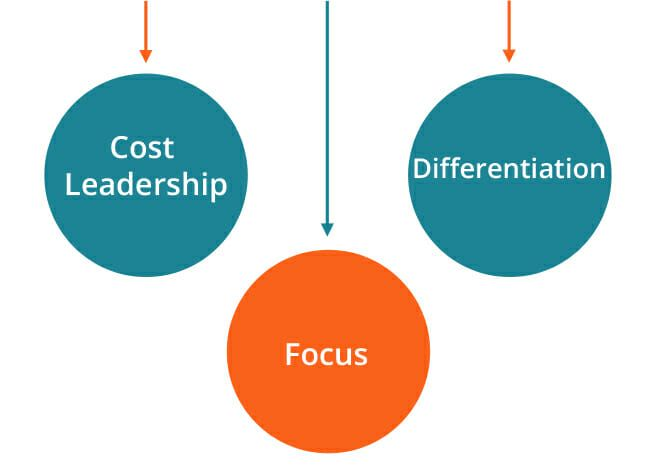 competitive strategies cost leadership differentiation and A strategic focus can make the difference between a successful  businesses  can enjoy competitive advantage by being a cost leader in any.